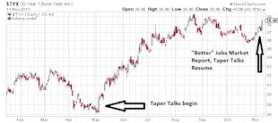 Why the Federal Reserve Can't Stop Printing image TYX 30 Year T Bond Yield Chart