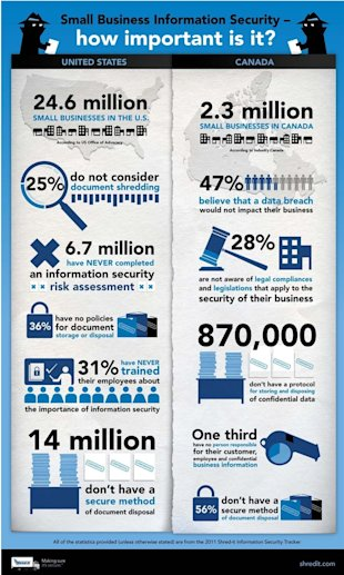 How Important Is Information Security For Businesses [Infographic] image Small Business Information Security