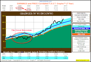 Why Accomplished Dividend Growth Investors Can Ignore Price Volatility image GWW1