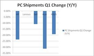 PC Sector Struggling; Time for One Last Goodbye? image PC Shipments Q1 Change chart
