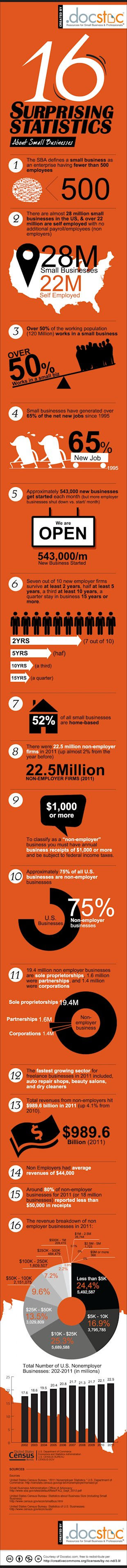 16 Surprising Small Business Statistics (Infographic) image the state of the us small businesses 522f68e9eec73 w1500