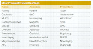 How to Improve the Quantity and Quality of WOM image hashtags