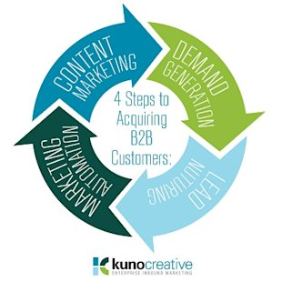 Acquiring Customers in 4 Enterprise Inbound Marketing Steps image 4 steps to inbound marketing success
