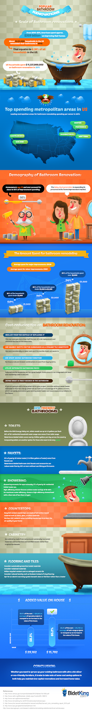 A Peek at How The Bathroom Renovation Has Grown Among U.S. Homeowners  image bathroom renovations infographic