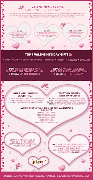 Valentine's Day 2014: Some Sweet Gifting Statistics (Infographic) image FGO SV infografia 01