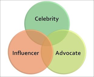 Influence Marketing: What's Next? image social influence strategy