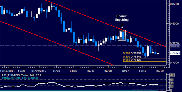 AUD/USD Technical Analysis: Flat-Lining Near 0.76 Figure