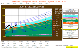 Calculating A Stock's Fair Value Based On Future Growth Expectations: Part 2A image ROST fore