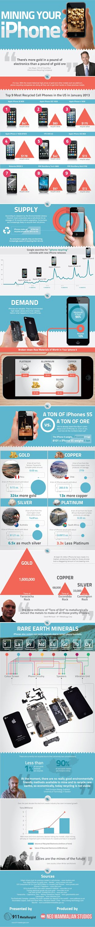 Mining Your iPhone [Infographic] image Mining your iphone