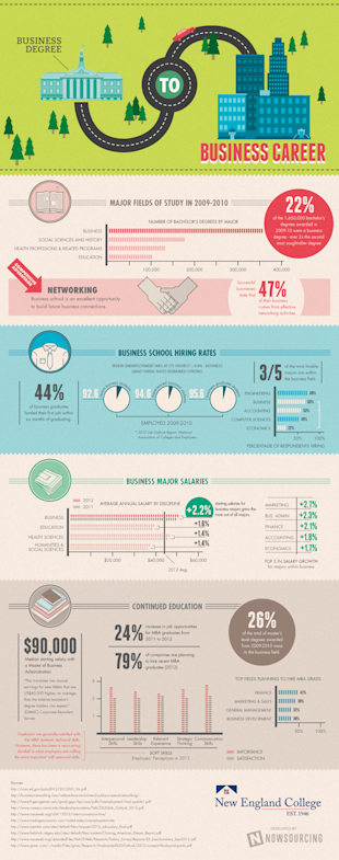 The Value of Holding a Business Degree [Infographic] image new england business school