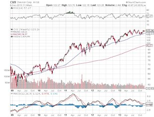 Landmark Ruling in Mexico a Boon for These U.S. Oil Stocks? image Chevron Corp. Chart2