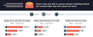 7 Stats to Help You Rapidly Increase Blog Email Subscribers image Email Converts Better Than Social Media and Search