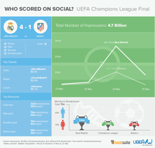 UEFA Champions League: Who Scored On Social? image ChampionsLeague 600x571