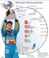 Profile of former F1 champion Michael Schumacher