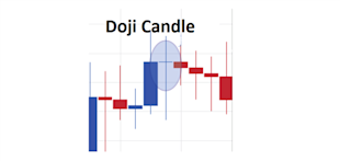 LEARN_FOREX_Trading_the_Doji_Candle_body_Picture_2.png, LEARN FOREX: Trading the Doji Candle
