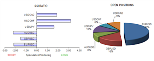 ssi_table_story_1_body_Picture_7.png, Forex Analysis: Crowds Extremely Long US Dollar, May Continue Lower