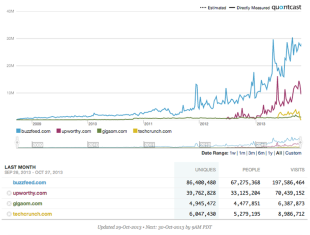 A New Breed Of Hyper Social Sites image quantcast comparison buzzfeed upworthy gigaom techcrunch