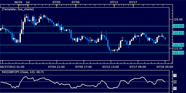 GBPJPY_Classic_Technical_Report_07.20.2012_body_Picture_5.png, GBPJPY Classic Technical Report 07.20.2012