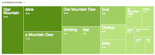 4 Surprising Conversation Map Insights: Mountain Dew, Gatorade, United Airlines and Snapple image Mountain Dew