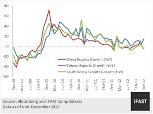 CHART 2: EXPORTS GROWTH IN NORTH ASIAN ECONOMIES