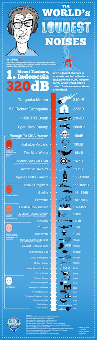 The Worlds Loudest Noises image noise infographic b2c