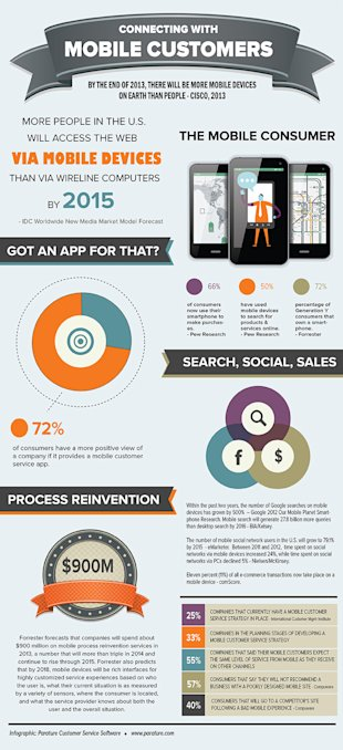 Connecting with Mobile Customers [Infographic] image MobileConsumersInfographic