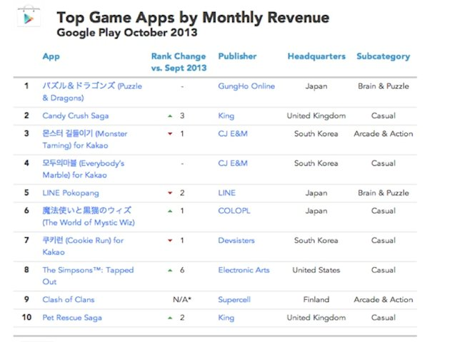 Android Revenue | October