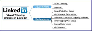 5 Ways to Create Visual Blog Content with Mind Maps image blog content linked in mind maps