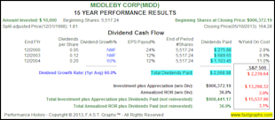 My Top 10 Fairly Valued Fast Growing Stocks image MIDD2