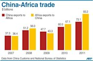 Graphic charting China and Africa's trade balance, 2007-2011. President Hu Jintao on Thursday said China would offer $20 billion in new loans to Africa