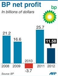 Bar chart showing BP's annual net profit or loss since 2008. British energy giant BP said that net profits slumped by more than half in 2012, as the group was rocked by fines and asset sales linked to the 2010 Gulf of Mexico oil spill disaster, ahead of a US trial later this month