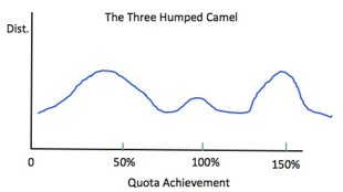 The Three Humped Camel and other Sales Enablement Phenomena image three hump camel1
