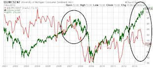 Consumer Confidence Trend Suggests Key Stock Indices Setting Up for Disappointment image University of Michigan Consumer Sentiment chart1