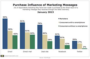 Does Your Marketing Team Understand Consumers? image purchase influence of marketing messages1