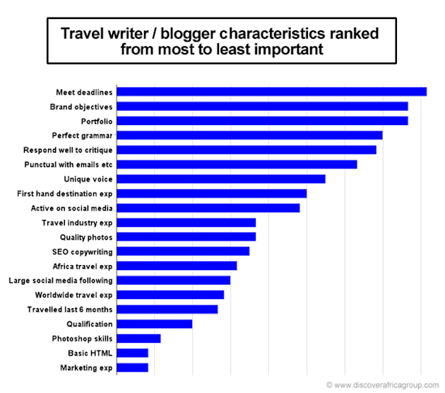 Travel blogger characteristics ranked from most to least important