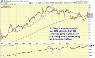 Six Flags Entertainment Corp. Is Not FUN! Its Sell Time image SIX vs spx 6 months 600x368