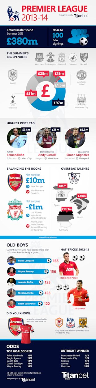 Premier League 2013 14 Preview [Infographic] image Premier League TB