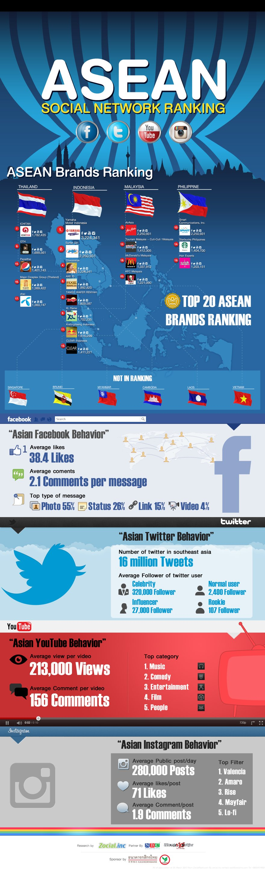 Biggest Brands Social Media Southeast Asia 2013 new Infographic