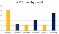 Apple at the Crossroads image NPS trend by model 300x176