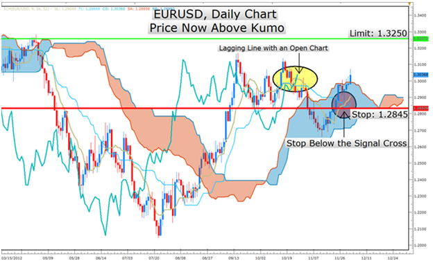 Learn_Forex_1203_Ichimoku_Report_EURUSD_body_Picture_4.png, Learn Forex: Ichimoku Strategy Signals EURUSD Strength