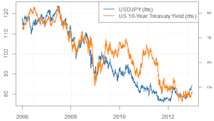 forex_us_dollar_forecast_body_Picture_6.png, Forex Forecasts: US Dollar Outlook Fraught with Risk in Q1