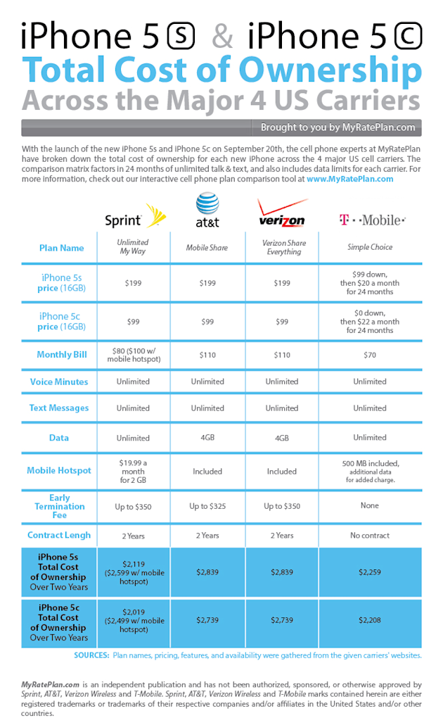 Apple iPhone 5s and iPhone 5c Total Cost of Ownership Across the 4 Major Carriers [Infographic] image iPhone 5s and 5c Total Cost Of Ownership