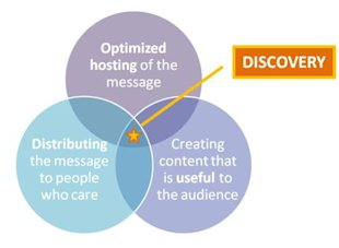The 3 Cornerstones of Driving Message Discovery image discovery venn