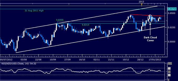 Forex_Analysis_NZDUSD_Classic_Technical_Report_01.24.2013_body_Picture_1.png, Forex Analysis: NZD/USD Classic Technical Report 01.24.2013