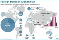 Graphic on major contributors to NATO's Afghanistan mission. Iran on Thursday warned a key international conference that a long-term US military presence in Afghanistan would fan regional insecurity and could plunge the war-torn country back into further chaos