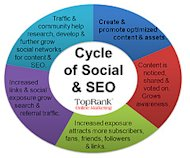 Why Social Media Is A Critical Component Of SEO image Cycle of Social Media1