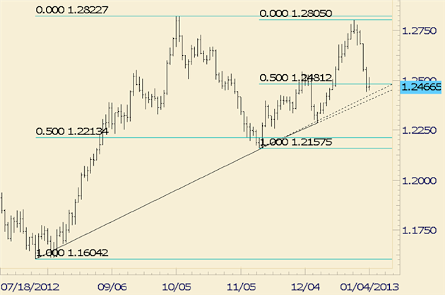 Forex_Analysis_Euro_Searching_for_Support_and_NZDUSD_for_Resistance_body_euraud_1.png, Forex Analysis: Euro Searching for Support and NZDUSD for Resistance