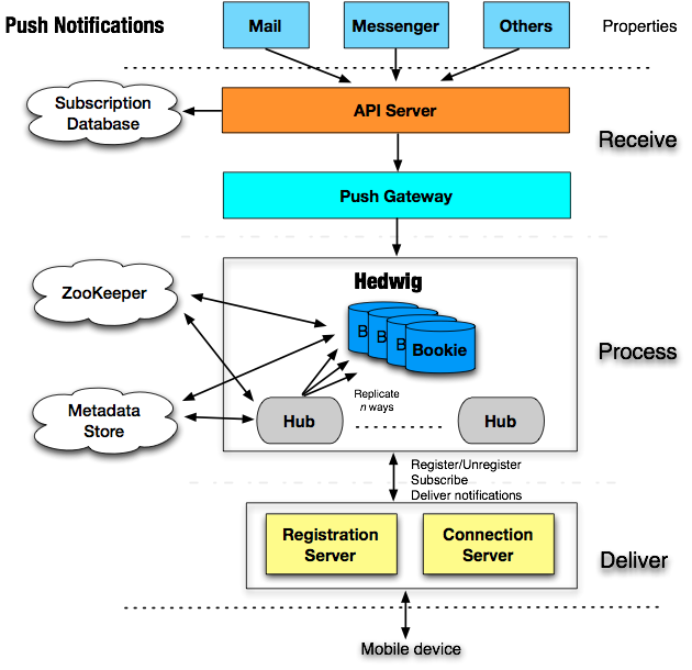 Push Notifications Architecture