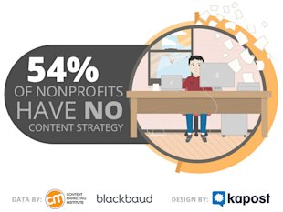 3 Stats That Prove Nonprofits Struggle to Keep Up with Content image blackbaud stat 1