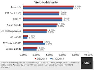 CHART 1: YTMS ON VARIOUS BOND SEGMENTS
